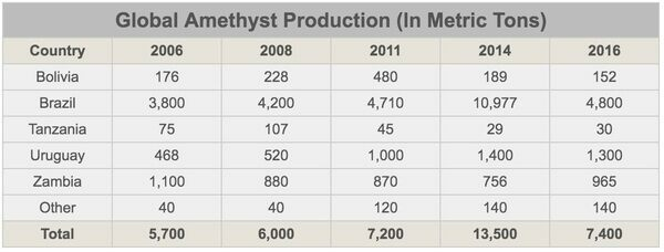Worldwide amethyst production (geodes, clusters, polished, gemstones, etc) in metric tons.  Source: Gemstone Institute Of America's Annual Gemstone Report
